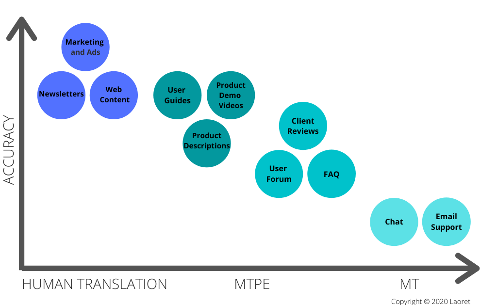 eCommerce Localization Content Types